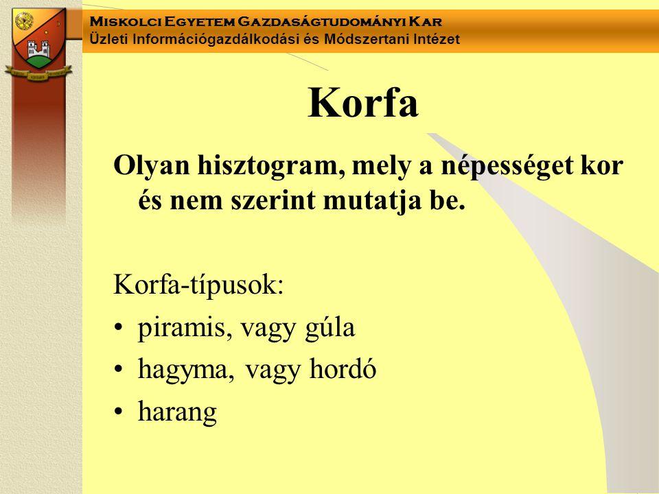 Korfa Olyan hisztogram, mely a népességet kor és nem szerint mutatja be. Korfa-típusok: piramis, vagy gúla.