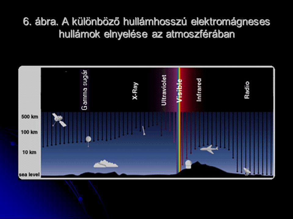 6. ábra. A különböző hullámhosszú elektromágneses hullámok elnyelése az atmoszférában