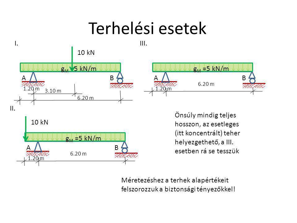 Terhelési esetek I. III. 10 kN gM =5 kN/m gM =5 kN/m A B A B II.