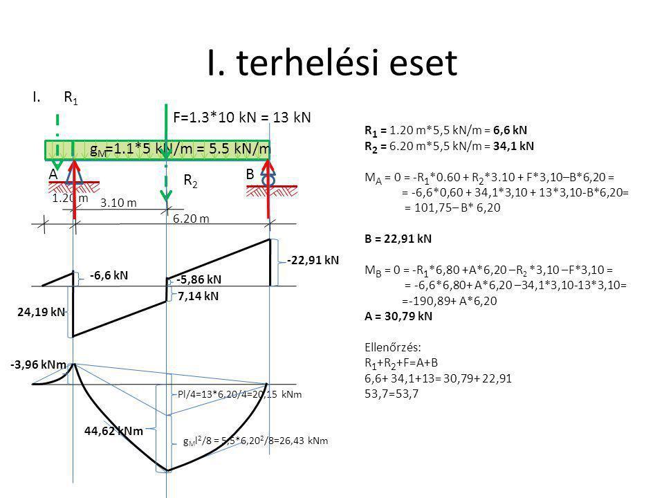 I. terhelési eset I. R1 F=1.3*10 kN = 13 kN gM =1.1*5 kN/m = 5.5 kN/m
