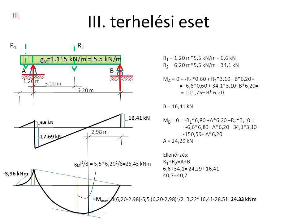 III. terhelési eset III. R1 R2 gM =1.1*5 kN/m = 5.5 kN/m A B