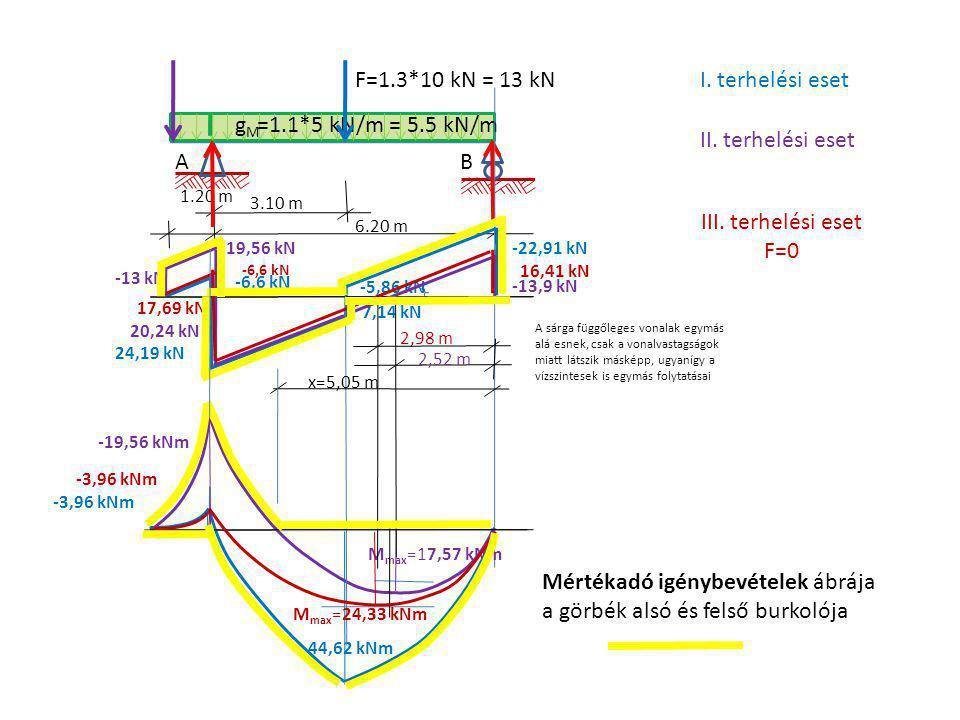Mértékadó igénybevételek ábrája a görbék alsó és felső burkolója