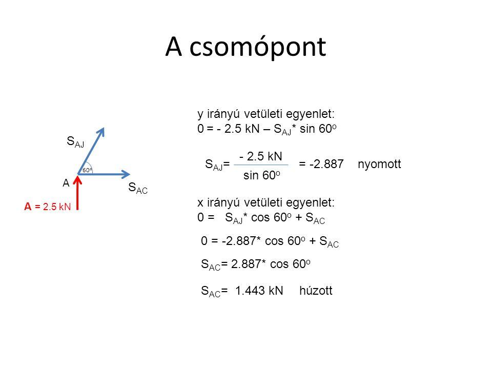 A csomópont y irányú vetületi egyenlet: 0 = - 2.5 kN – SAJ* sin 60o