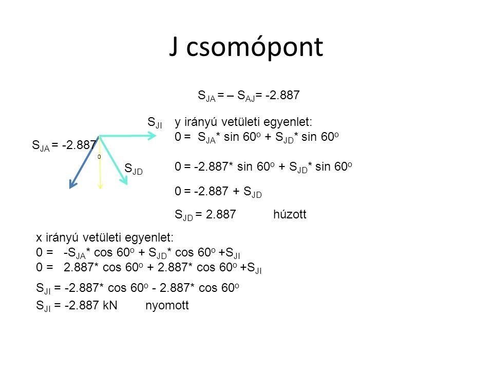 J csomópont SJA = – SAJ= -2.887 SJI y irányú vetületi egyenlet: