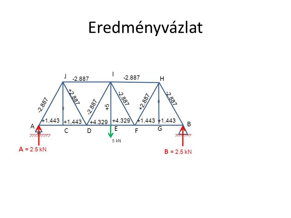 Eredményvázlat I J H B A E G C D F A = 2.5 kN B = 2.5 kN -2.887 -2.887
