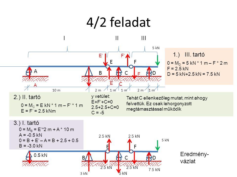 4/2 feladat I II III 1.) III. tartó E F A B C D C 2.) II. tartó