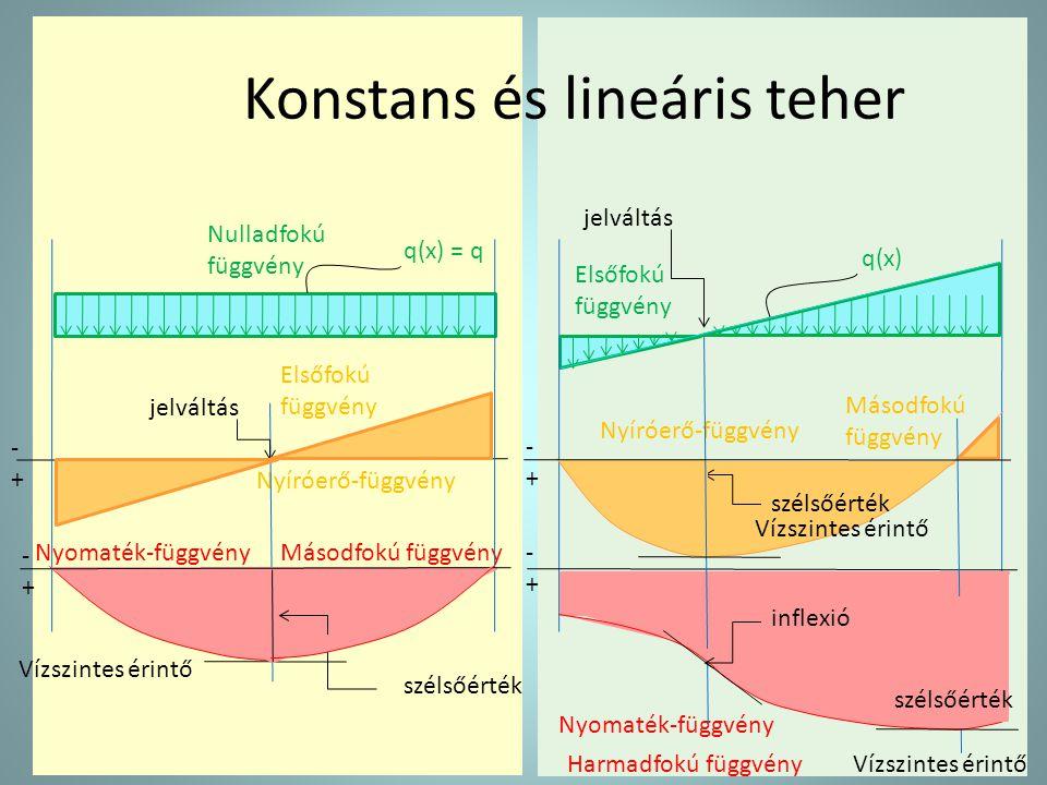Konstans és lineáris teher
