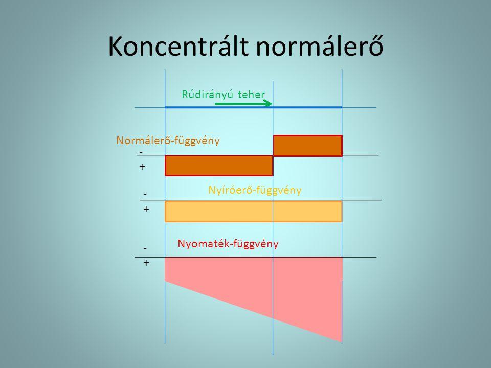 Koncentrált normálerő