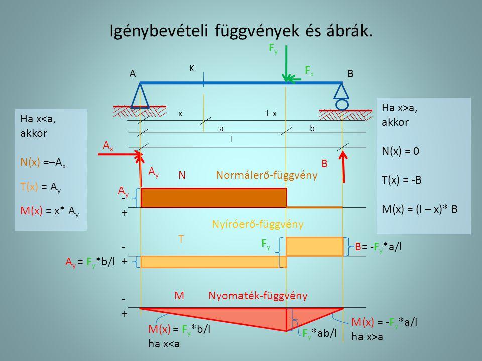 Igénybevételi függvények és ábrák.