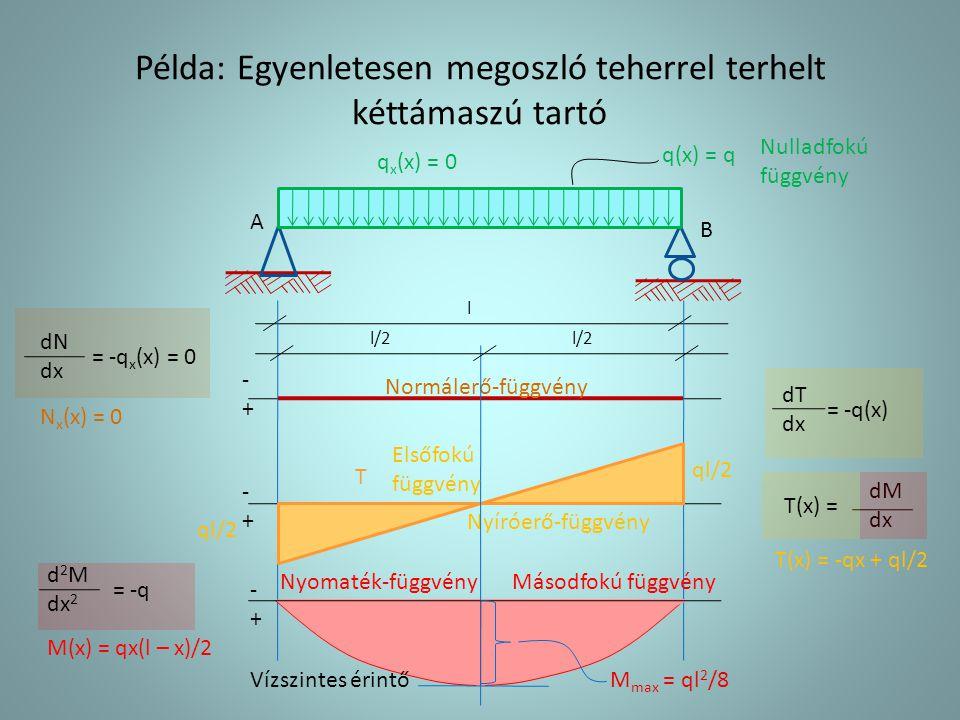 Példa: Egyenletesen megoszló teherrel terhelt kéttámaszú tartó