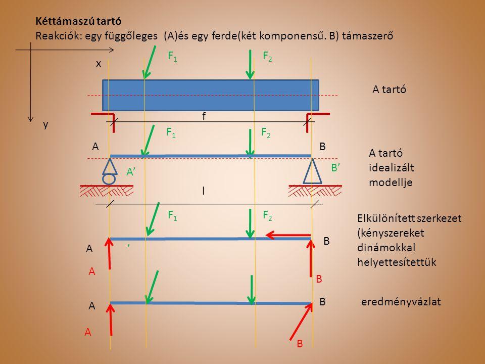 Kéttámaszú tartó Reakciók: egy függőleges (A)és egy ferde(két komponensű. B) támaszerő. F1. F2. x.