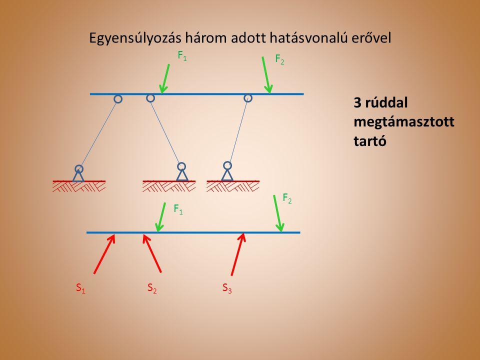 Egyensúlyozás három adott hatásvonalú erővel