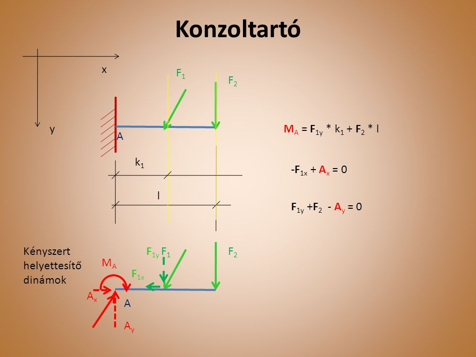Konzoltartó x F1 F2 A y MA = F1y * k1 + F2 * l k1 -F1x + Ax = 0 l