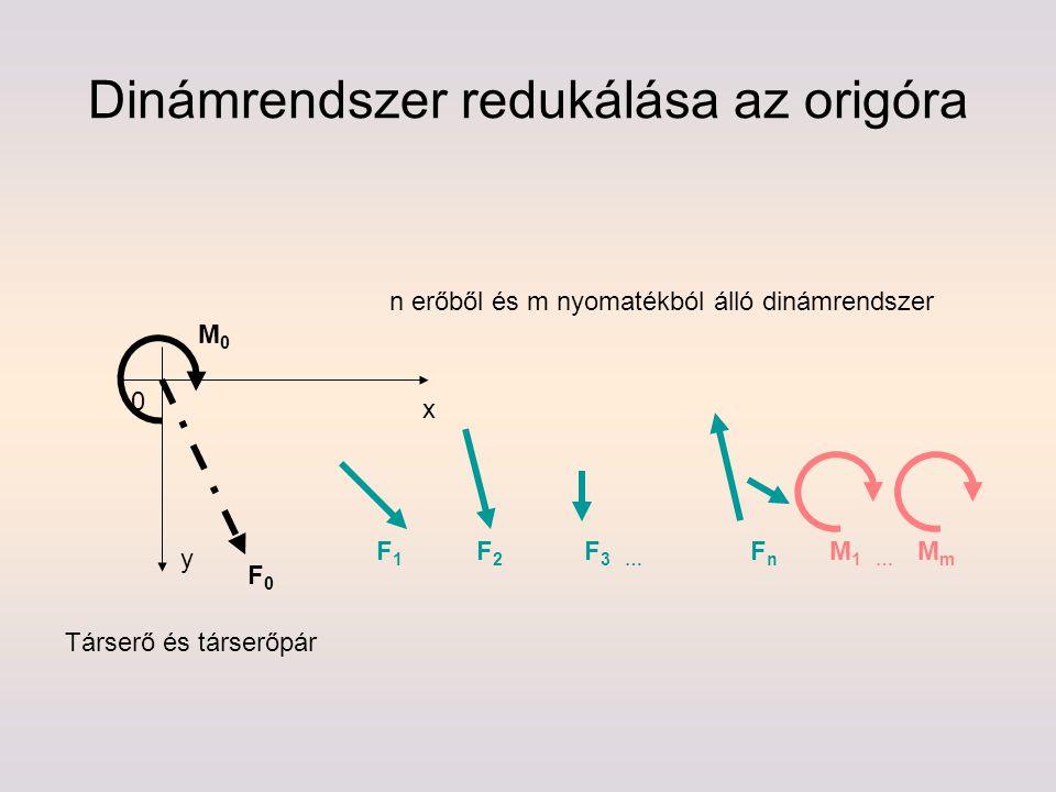 Dinámrendszer redukálása az origóra