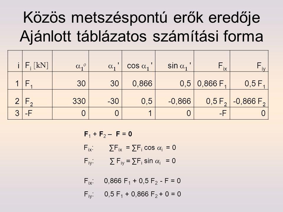 Közös metszéspontú erők eredője Ajánlott táblázatos számítási forma