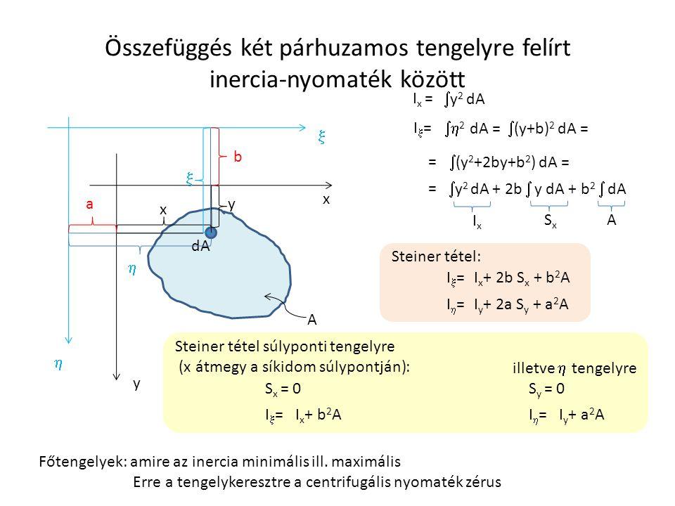 Összefüggés két párhuzamos tengelyre felírt inercia-nyomaték között