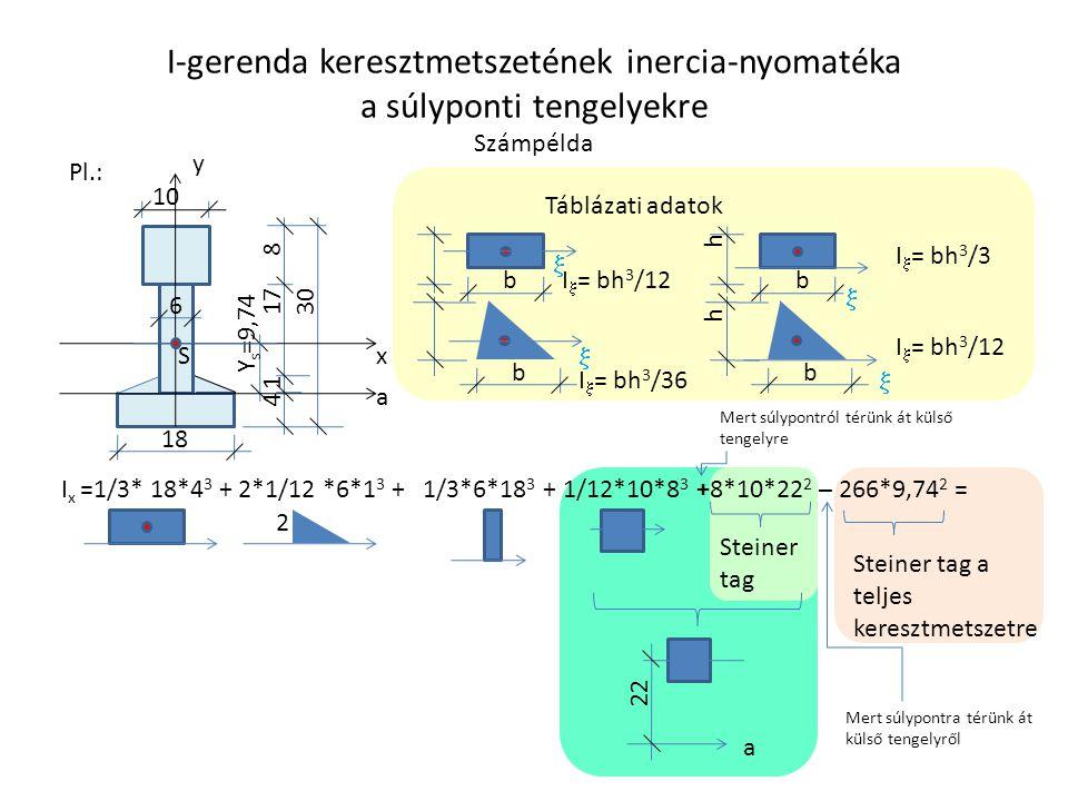I-gerenda keresztmetszetének inercia-nyomatéka a súlyponti tengelyekre Számpélda