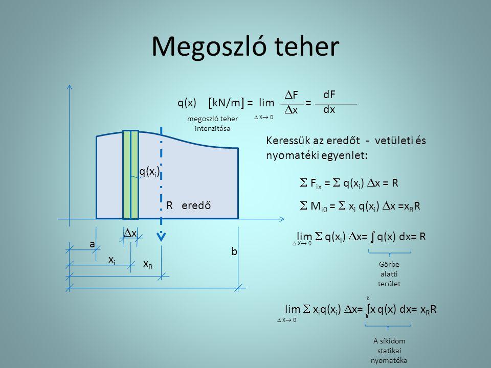 Megoszló teher F x dF dx q(x) kN/m = lim =