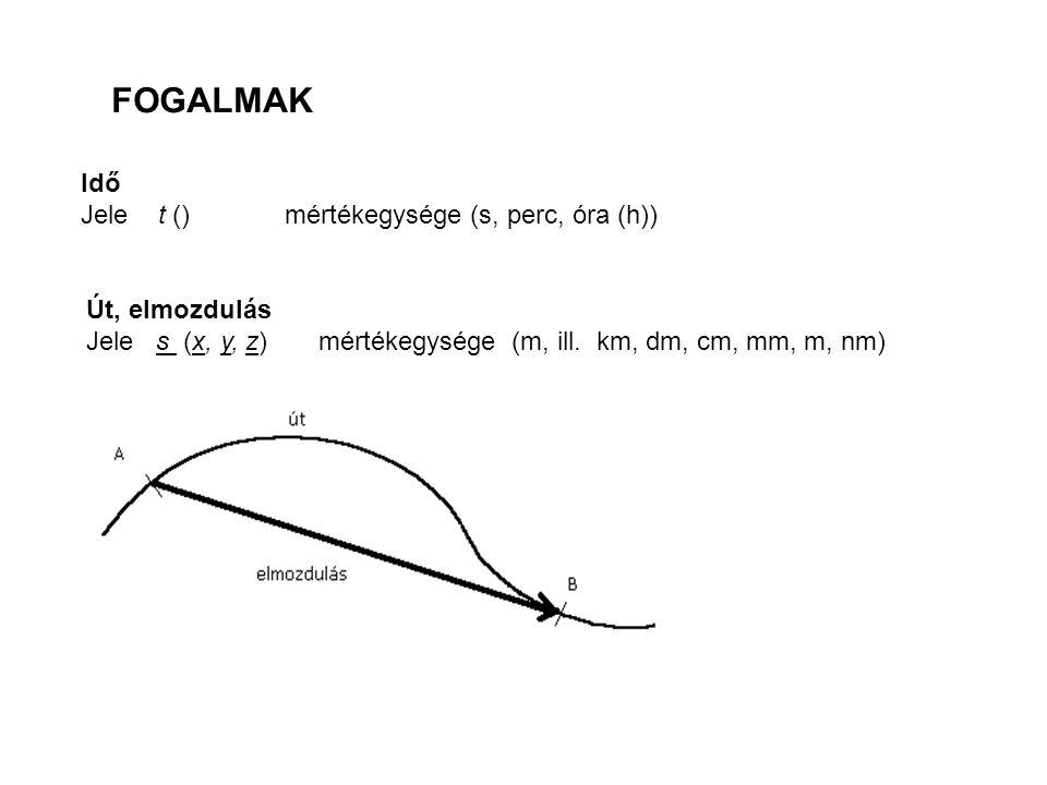 FOGALMAK Idő Jele t () mértékegysége (s, perc, óra (h)) Út, elmozdulás