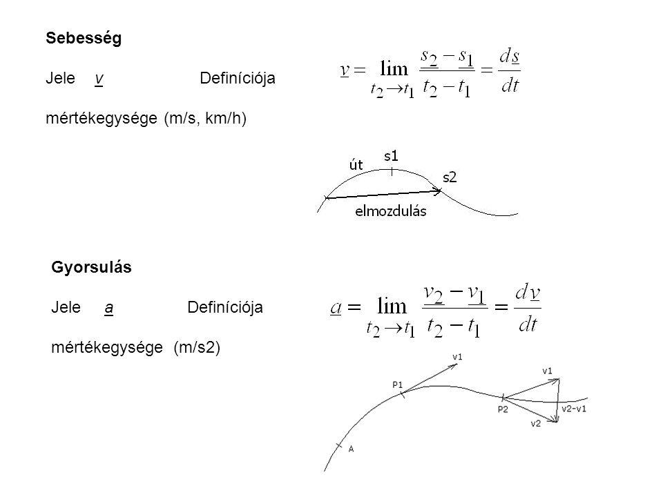 Sebesség Jele v Definíciója. mértékegysége (m/s, km/h) Gyorsulás. Jele a Definíciója.