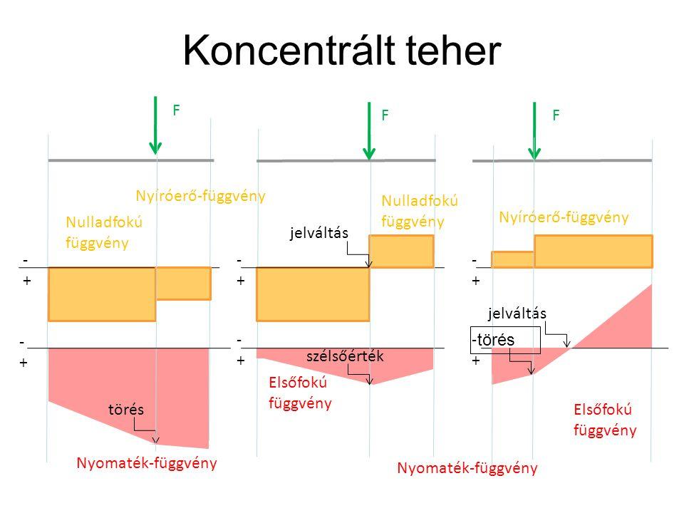 Koncentrált teher F F F Nyíróerő-függvény Nulladfokú függvény