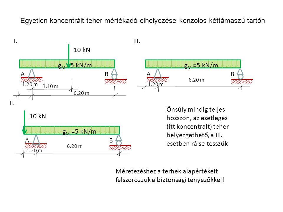 Egyetlen koncentrált teher mértékadó elhelyezése konzolos kéttámaszú tartón