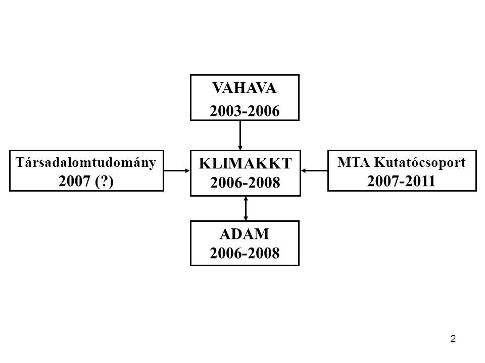 KLIMAKKT 2006-2008 VAHAVA 2003-2006 ADAM 2007 ( ) 2007-2011
