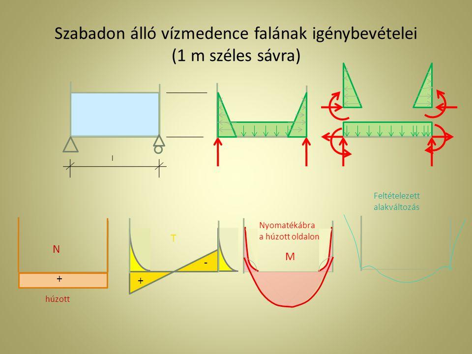 Szabadon álló vízmedence falának igénybevételei (1 m széles sávra)