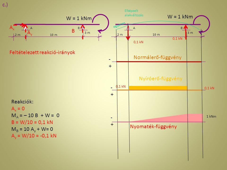 Feltételezett reakció-irányok Normálerő-függvény -+