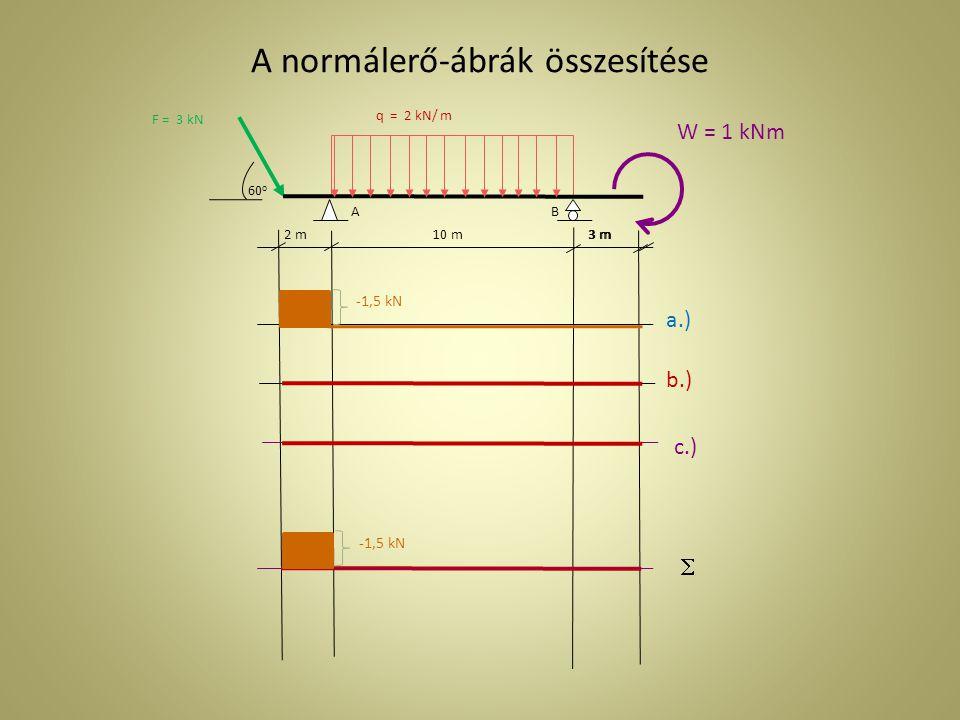 A normálerő-ábrák összesítése