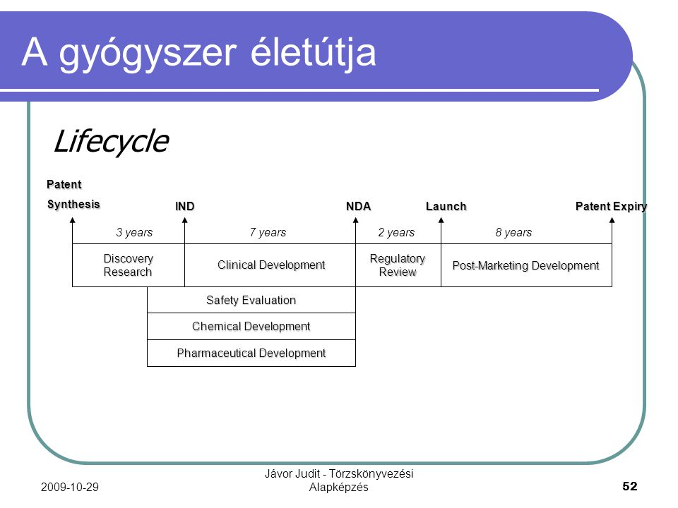 A gyógyszer életútja Lifecycle Patent Expiry Discovery Research