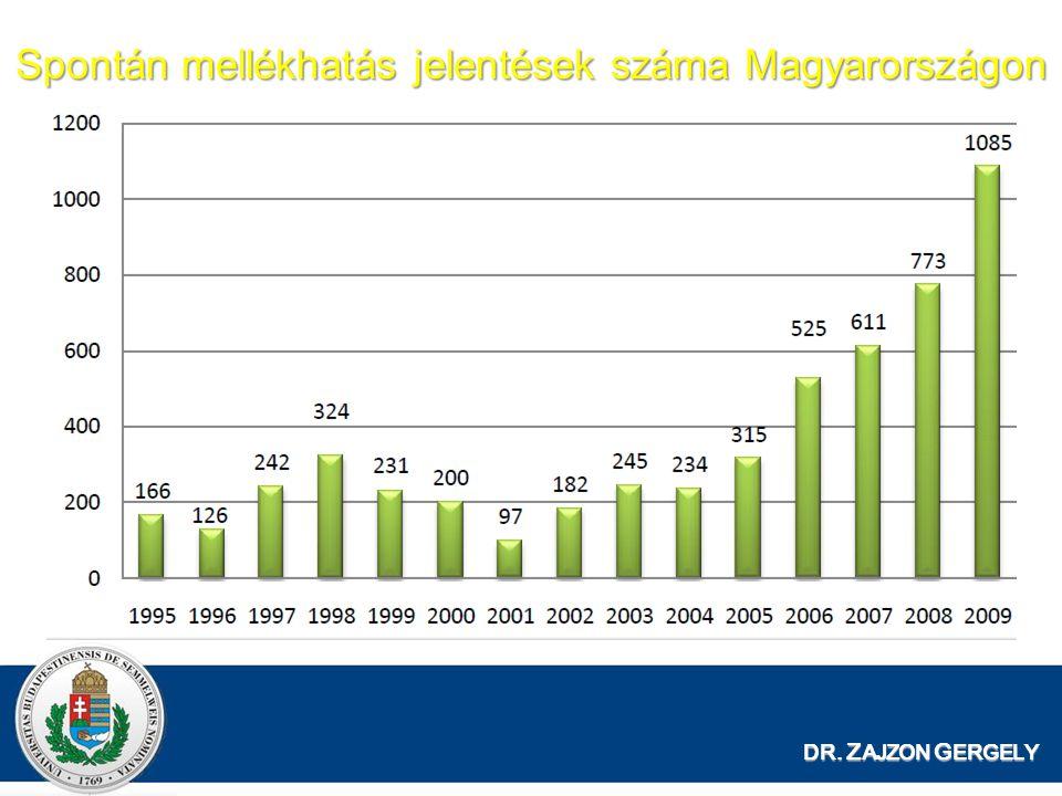 Spontán mellékhatás jelentések száma Magyarországon