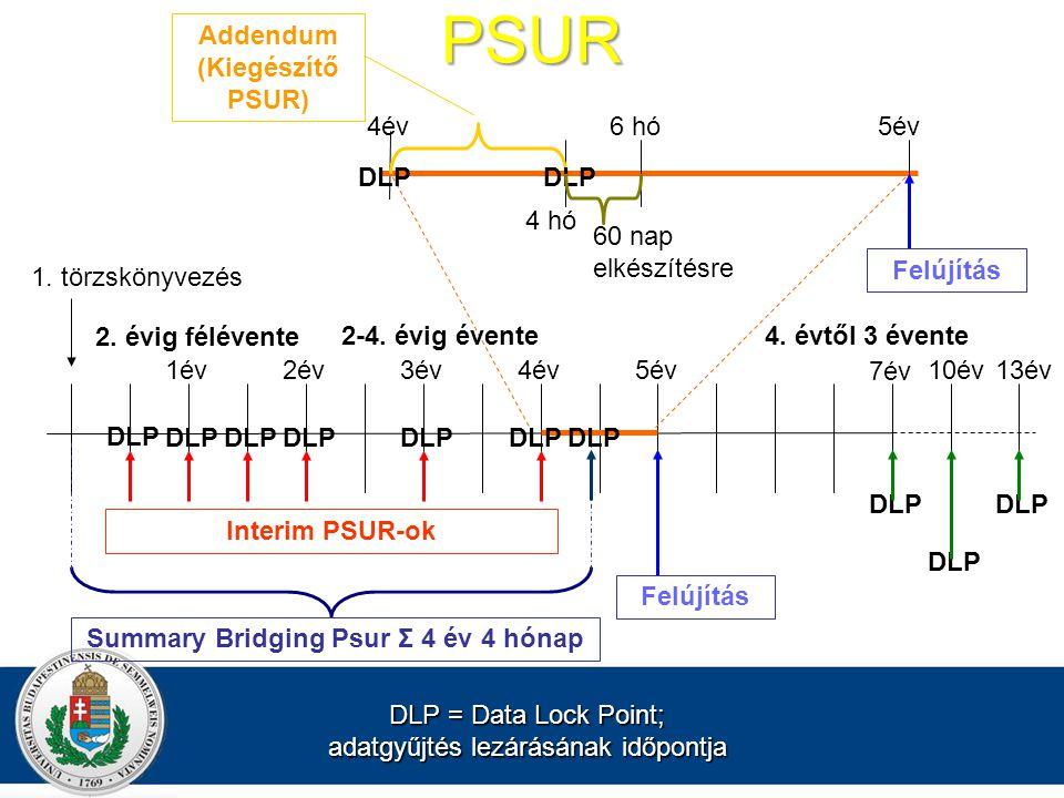 Addendum (Kiegészítő PSUR) Summary Bridging Psur Σ 4 év 4 hónap