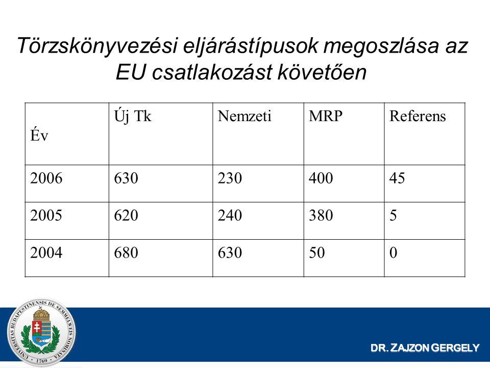 Törzskönyvezési eljárástípusok megoszlása az EU csatlakozást követően