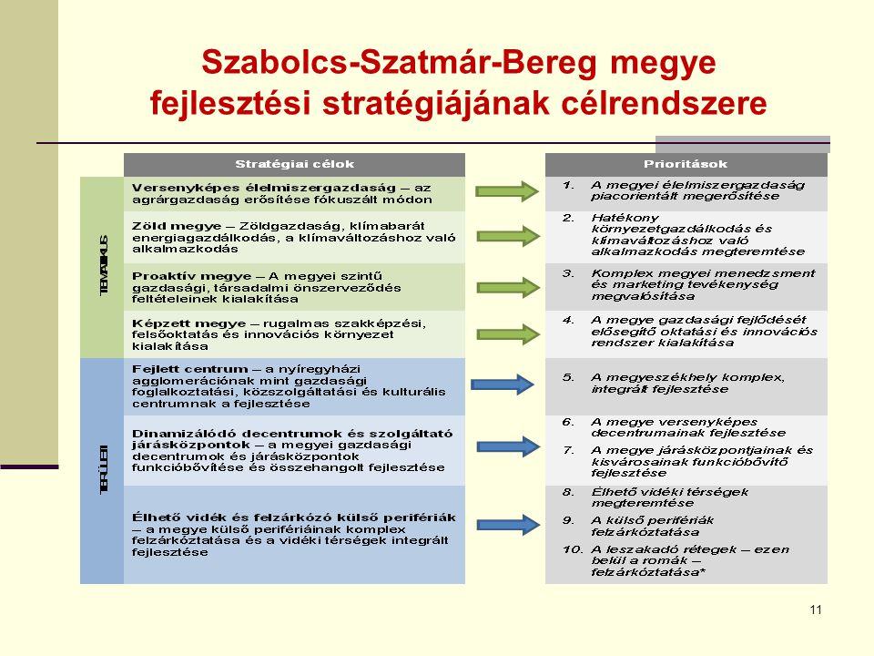 Szabolcs-Szatmár-Bereg megye fejlesztési stratégiájának célrendszere