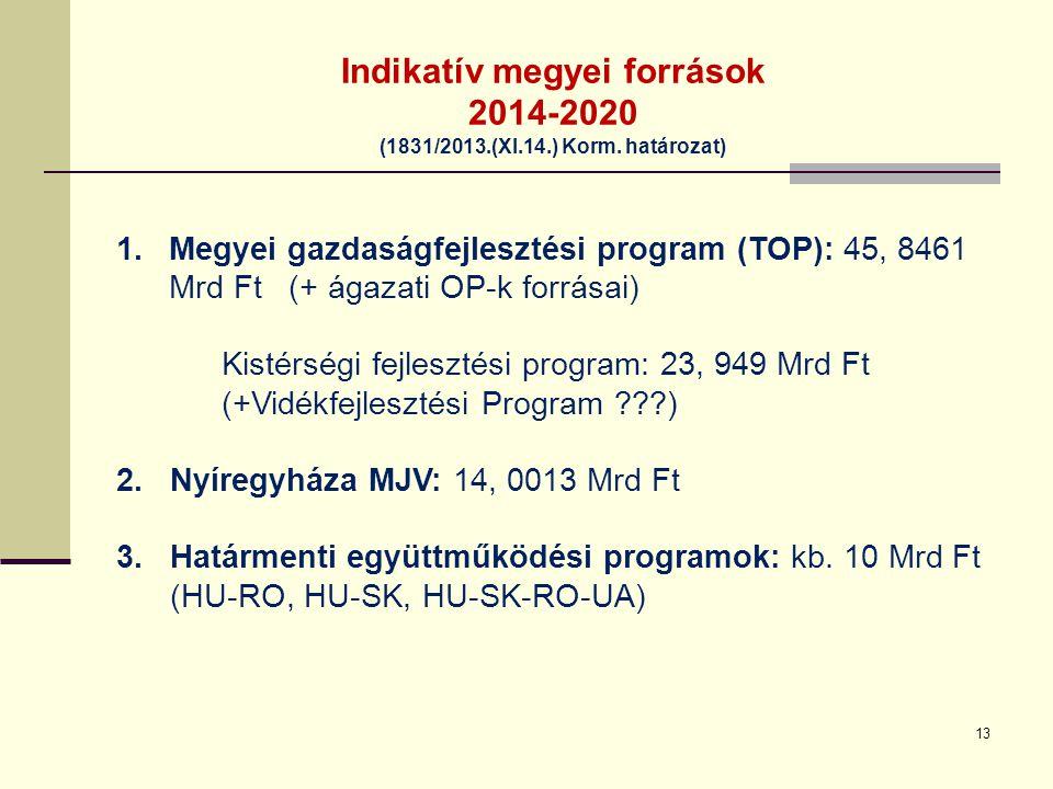 Indikatív megyei források 2014-2020 (1831/2013. (XI. 14. ) Korm