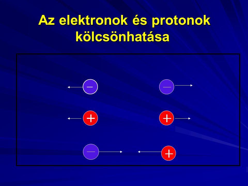 Az elektronok és protonok kölcsönhatása