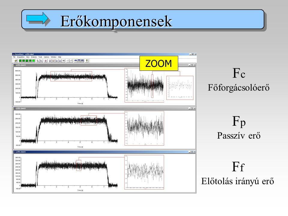 Erőkomponensek Fc Főforgácsolóerő Fp Ff ZOOM Passzív erő