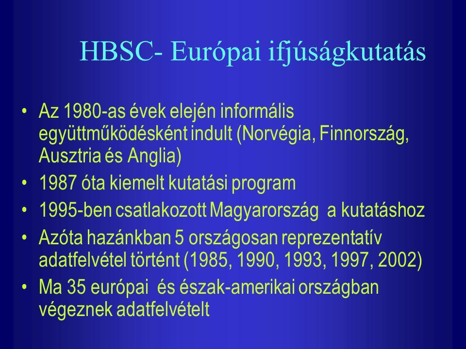 HBSC- Európai ifjúságkutatás