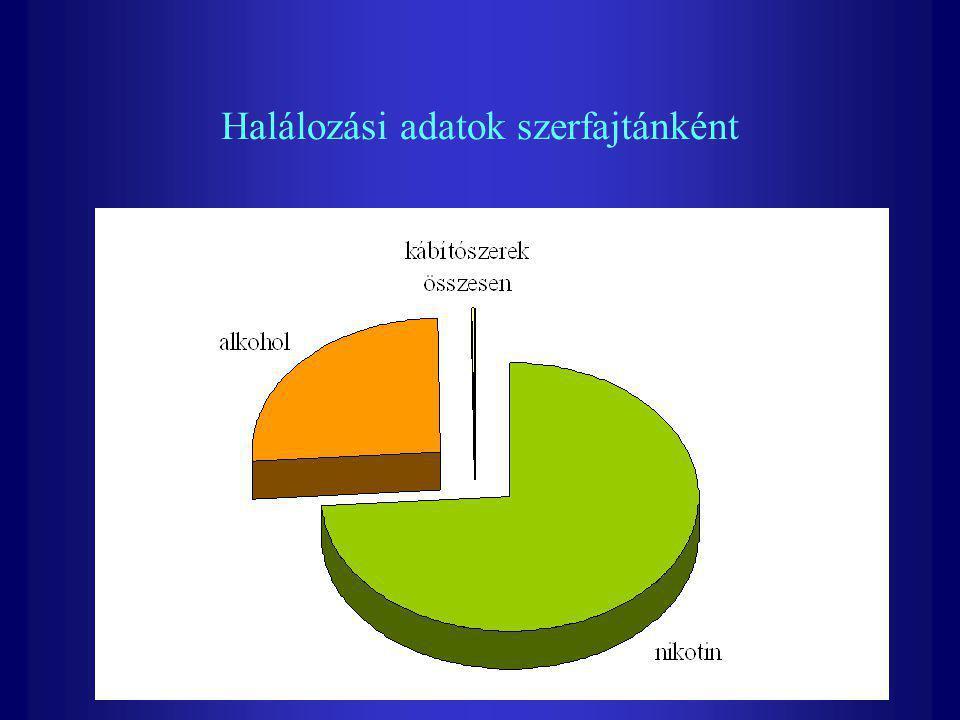 Halálozási adatok szerfajtánként