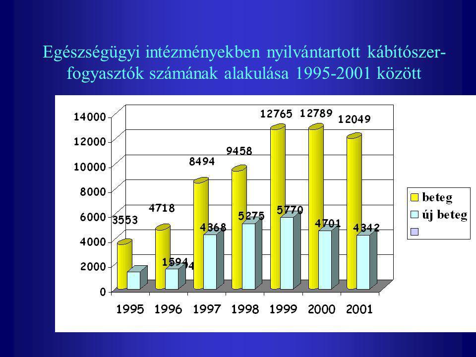 Egészségügyi intézményekben nyilvántartott kábítószer-fogyasztók számának alakulása 1995-2001 között