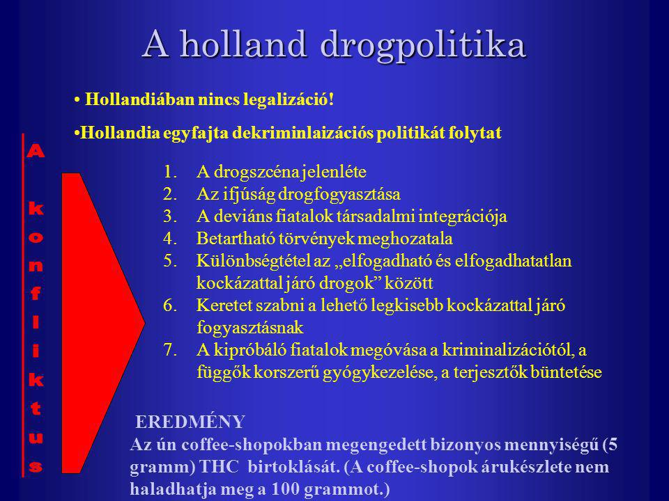A holland drogpolitika