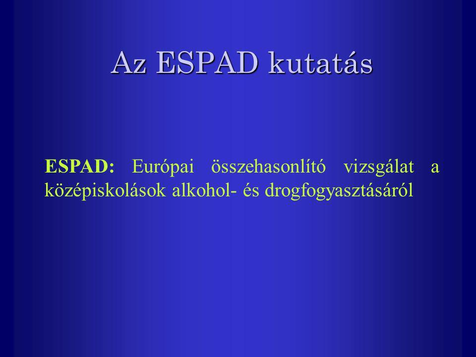 Az ESPAD kutatás ESPAD: Európai összehasonlító vizsgálat a középiskolások alkohol- és drogfogyasztásáról.