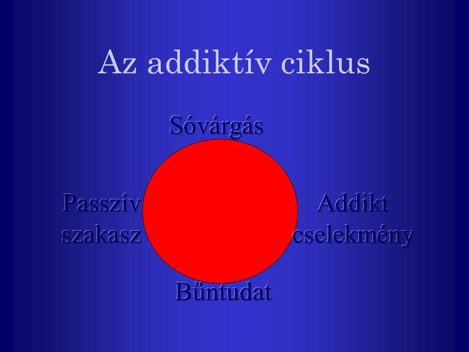 Az addiktív ciklus Sóvárgás Passzív szakasz Addikt cselekmény Bűntudat