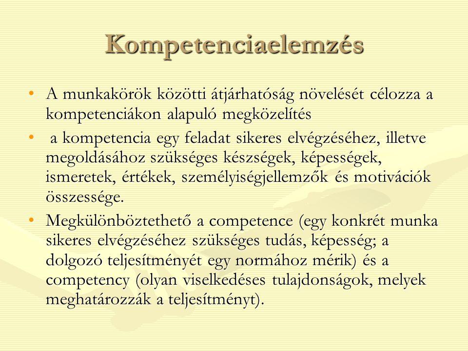 Kompetenciaelemzés A munkakörök közötti átjárhatóság növelését célozza a kompetenciákon alapuló megközelítés.
