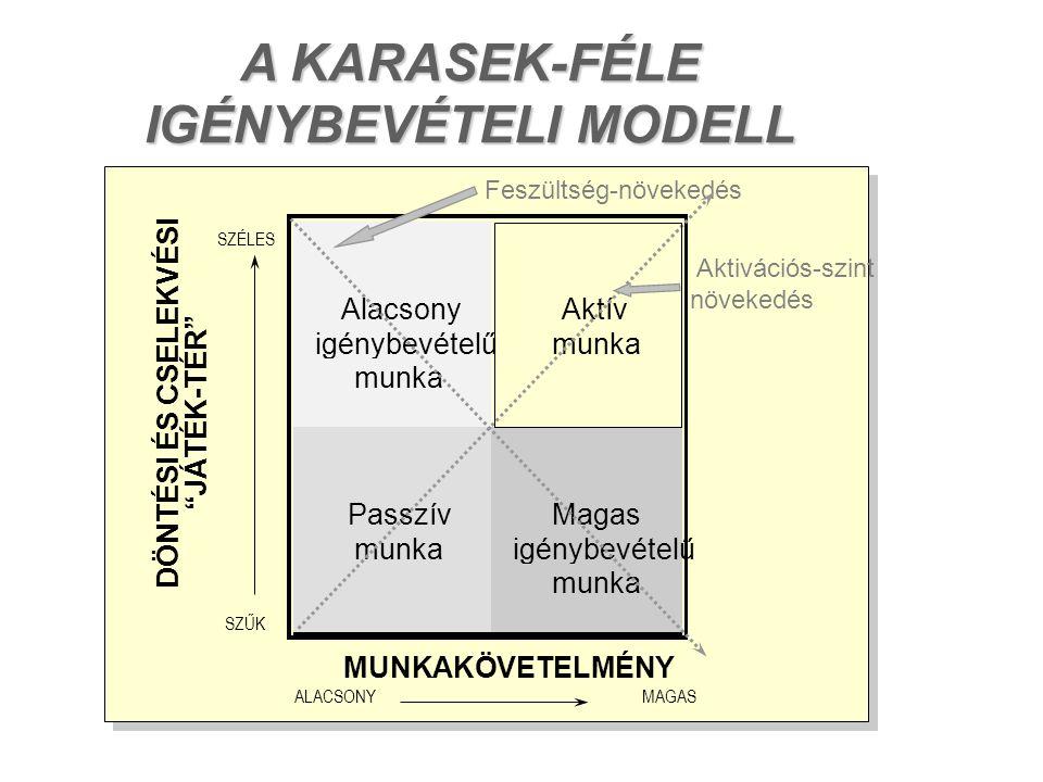 A KARASEK-FÉLE IGÉNYBEVÉTELI MODELL