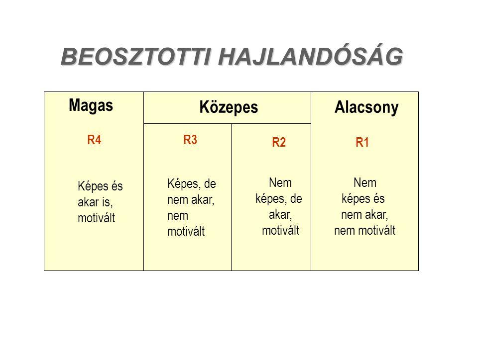 BEOSZTOTTI HAJLANDÓSÁG