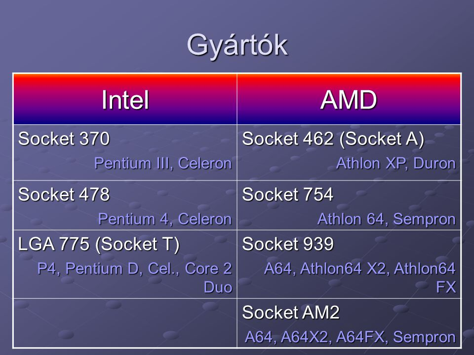 Gyártók Intel AMD Socket 370 Socket 462 (Socket A) Socket 478