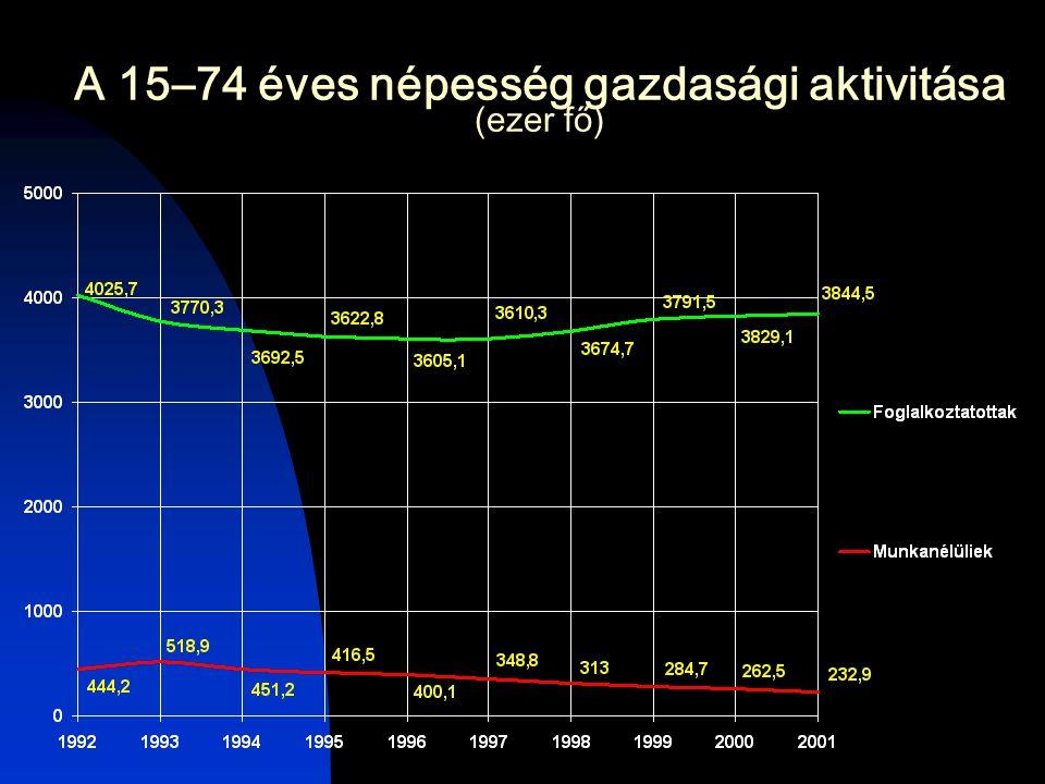 A 15–74 éves népesség gazdasági aktivitása (ezer fő)