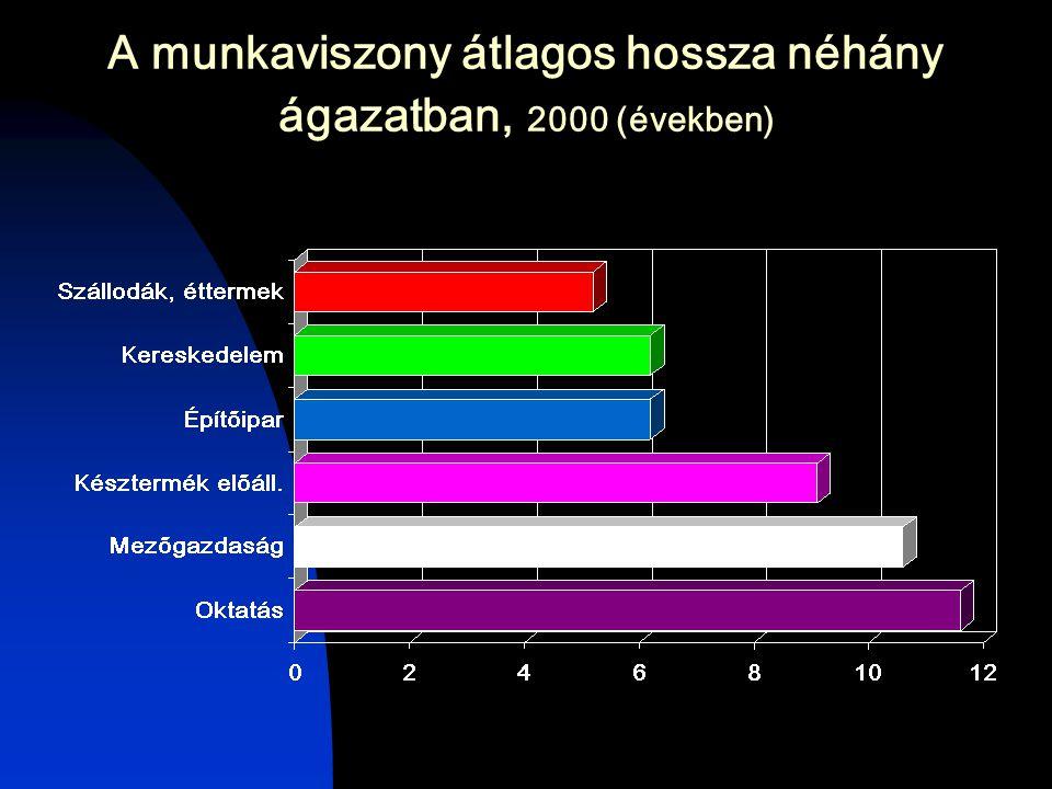 A munkaviszony átlagos hossza néhány ágazatban, 2000 (években)